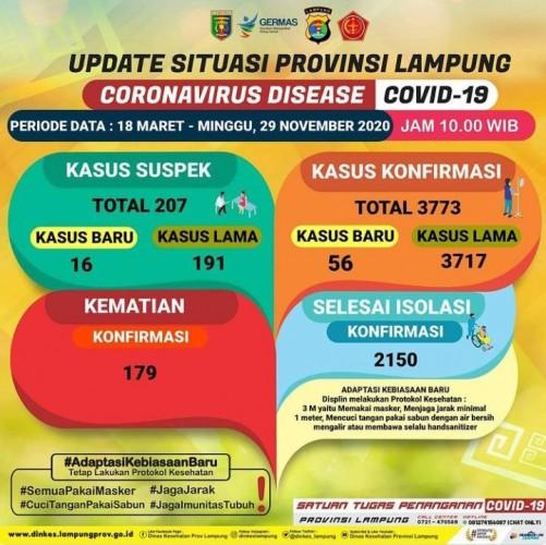 Kasus Terkonfirmasi Covid-19 Lampung Bertambah Jadi 3.773 Orang