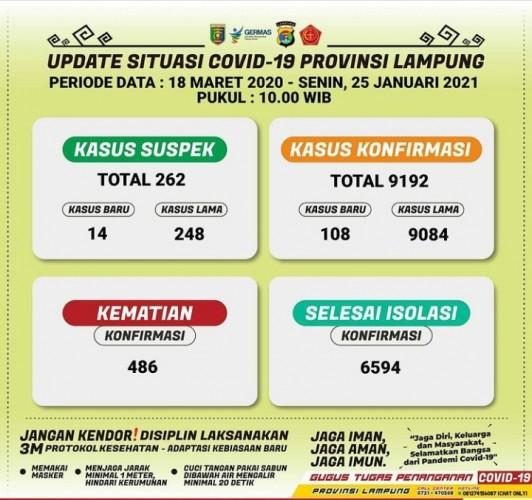 Kasus Terkonfirmasi Covid-19 Lampung Jadi 9.192
