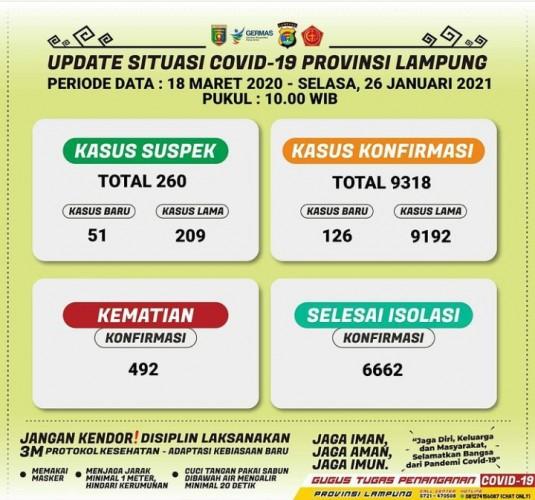 Kasus Terkonfirmasi Covid-19 Lampung Jadi 9.318