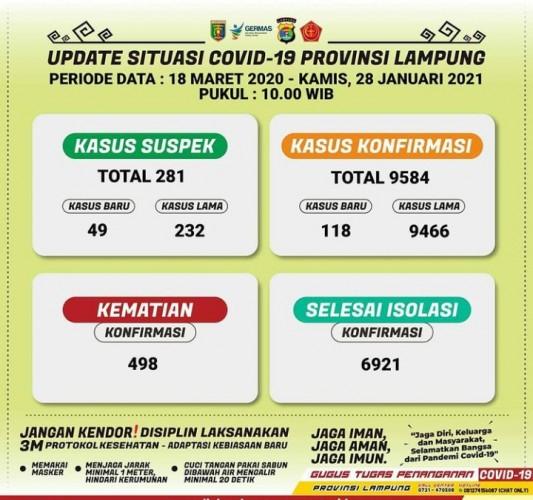 Kasus Terkonfirmasi Covid-19 Lampung Jadi 9.584