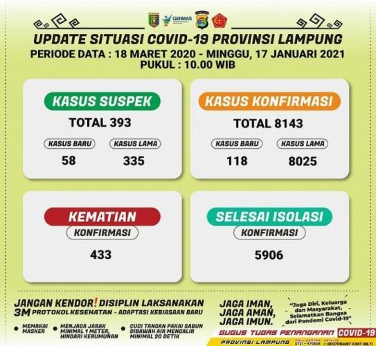 Konfirmasi Covid-19 Lampung Tembus 8.143 Kasus