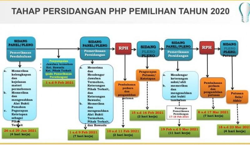 KPU Lampung Dampingi Tiga Kabupaten yang Menggugat Pilkada ke MK