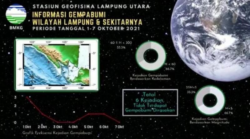 Lampung Diguncang 6 Kali Gempa dalam Seminggu