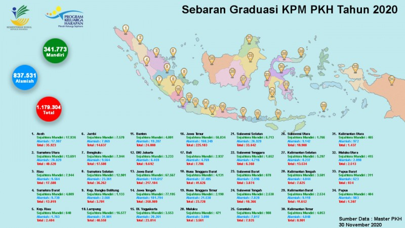 Lampung Peringkat Keempat Nasional Graduasi KPM PKH 2020