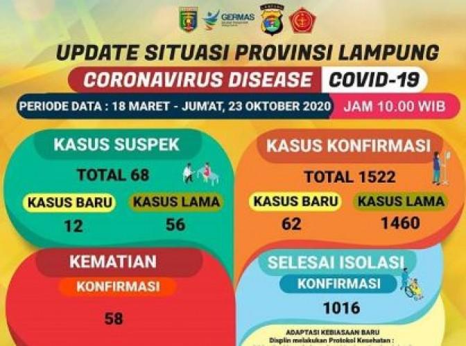 Lampung Catat Rekor Baru Jumlah Kasus Covid-19 Harian