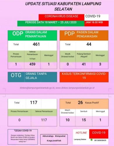 Lampung Selatan Catat Nol Kasus OTG
