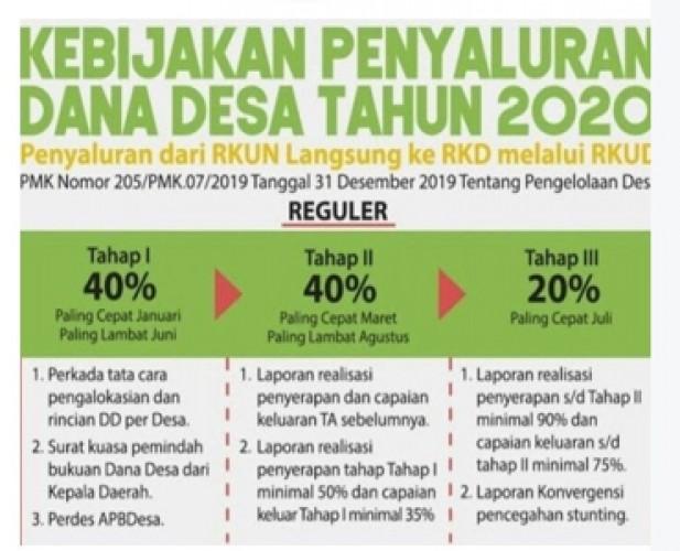Laporan Realisasi Hambat Pencairan DD Tahap I 2020 di Ketapang
