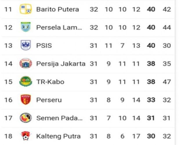 Meski Berat, Petrovic Optimistis Badak Lampung Bertahan