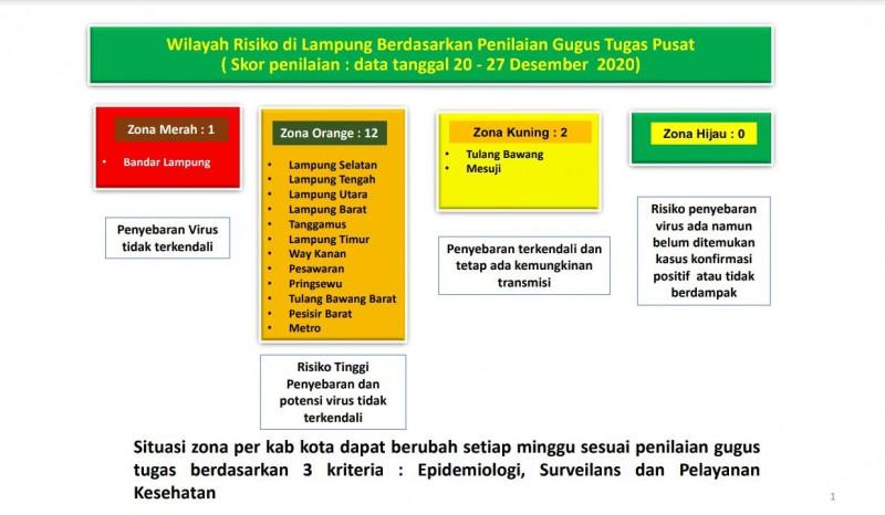 Metro dan Lamteng Zona Oranye, Bandar Lampung Merah