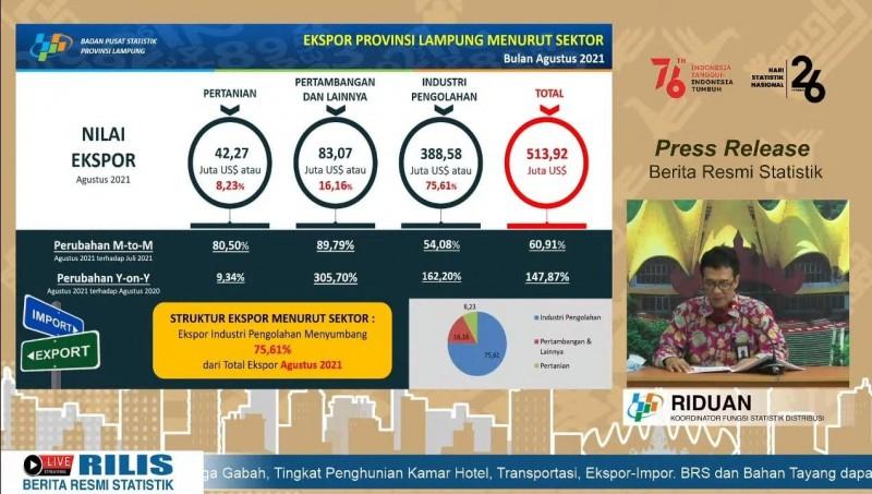 Nilai Ekspor Lampung per Agustus 2021 Sebesar US$513,92 Juta