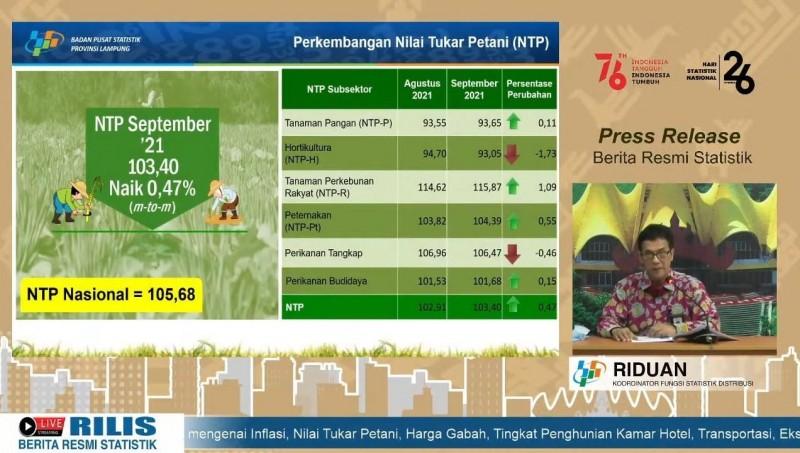 Nilai Tukar Petani Lampung Naik 0,47 Persen