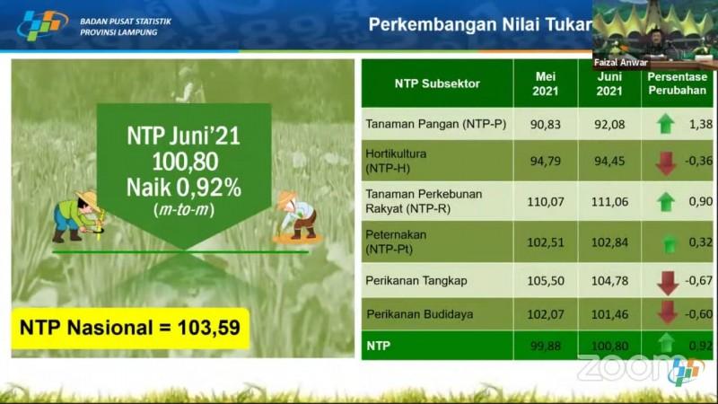 Nilai Tukar Petani Lampung Naik 0,92%
