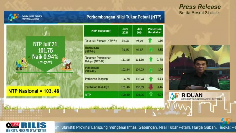Nilai Tukar Petani Lampung Naik 0,94 Persen