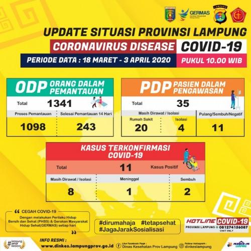 ODP dan PDP Covid-19 di Lampung Terus Bertambah