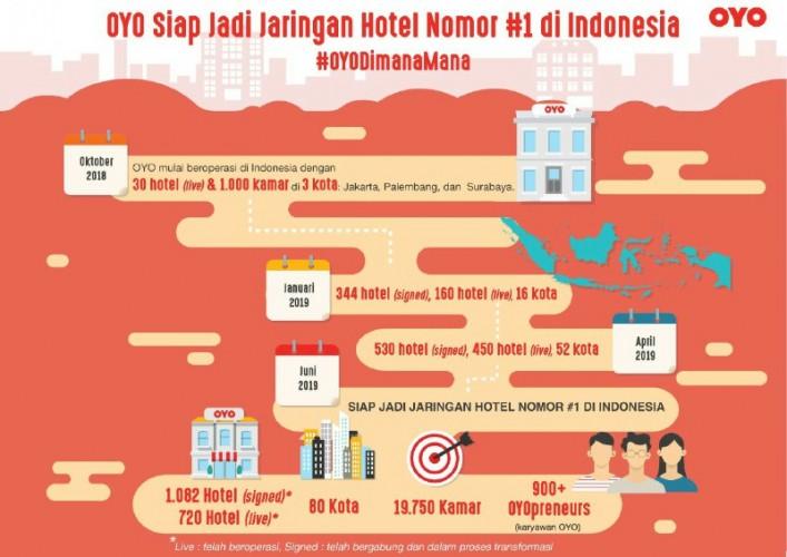 OYO Komitmen Permudah WargaDapatkan Kamar Hotel
