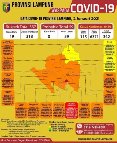 Pasien Covid-19 di Lampung Bertambah 115 Orang