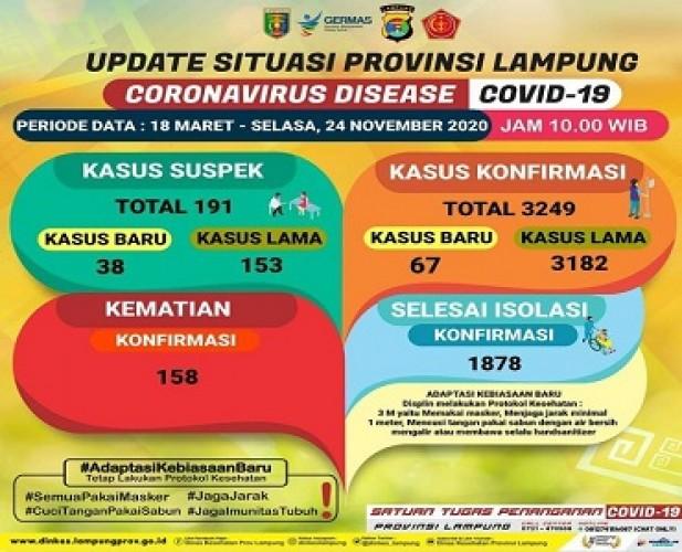 Pasien Covid-19 Lampung Bertambah 67 Menjadi 3.249