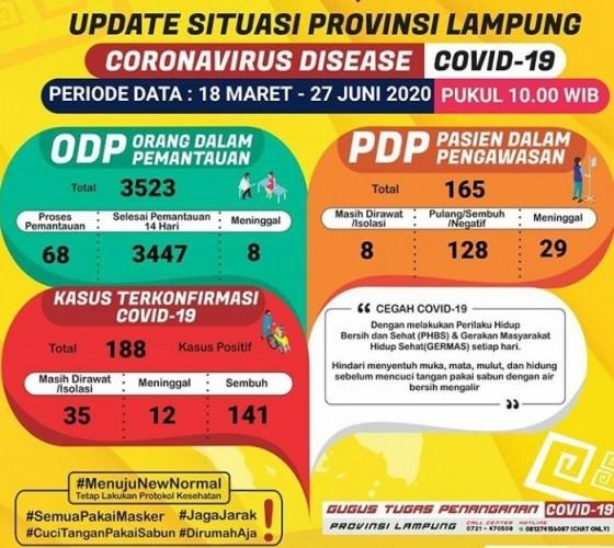 Kasus Covid-19 Lampung Bertambah Jadi 188 Orang