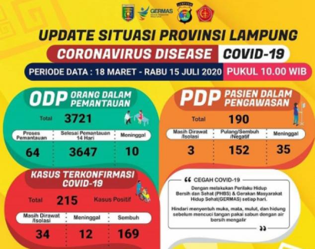 Pasien Covid-19 Lampung Bertambah Lagi Jadi 215 Orang