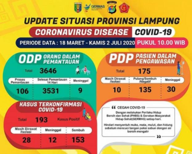Pasien Covid-19 Lampung Bertambah Menjadi 193