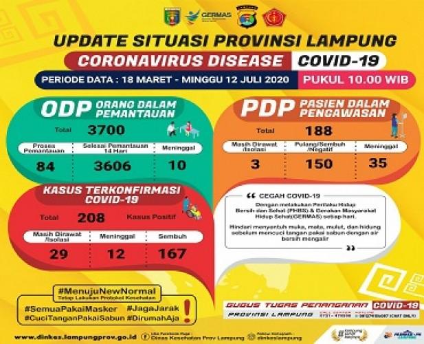 Pasien Positif Covid-19 Lampung Bertambah Jadi 208 Orang
