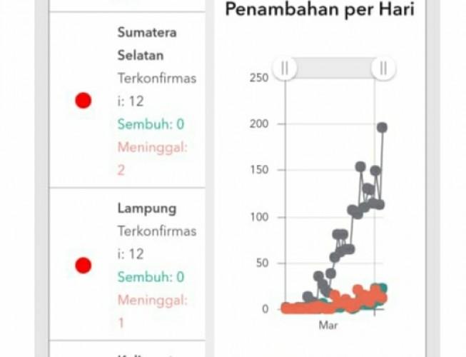 Pasien Positif Korona di Lampung 12 Orang