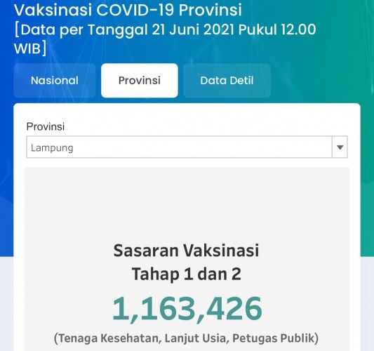 Persentase Vaksinasi Covid-19 di Bandar Lampung Tertinggi