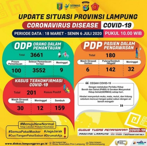 Positif Covid-19 di Lampung Tembus 201 Orang