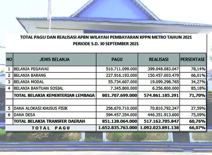 Realisasi Belanja Kementerian/Lembaga Wilayah Kerja KPPN Metro Capai 71%