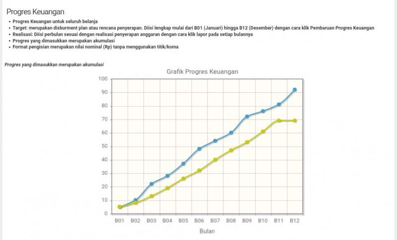 Realisasi Serapan Anggaran Pemkot 2018 Hanya 69,33%