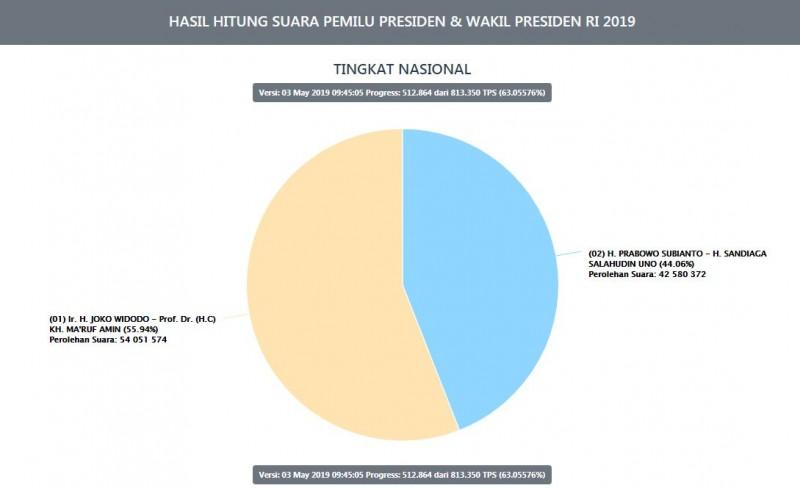 Situng KPU 63,05%: Jokowi 55,94 Persen, Prabowo 44,06 Persen