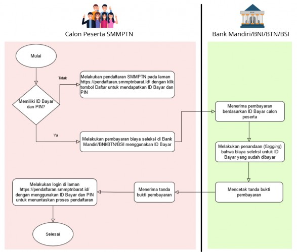 Tata Cara Pendaftaran SMMPTN Barat 2021