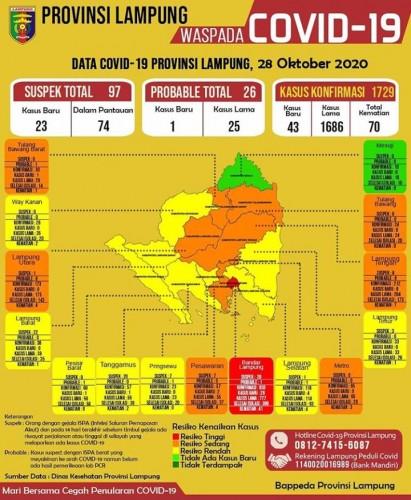 Terus Bertambah, Kasus Covid-19 Lampung Mencapai 1.729