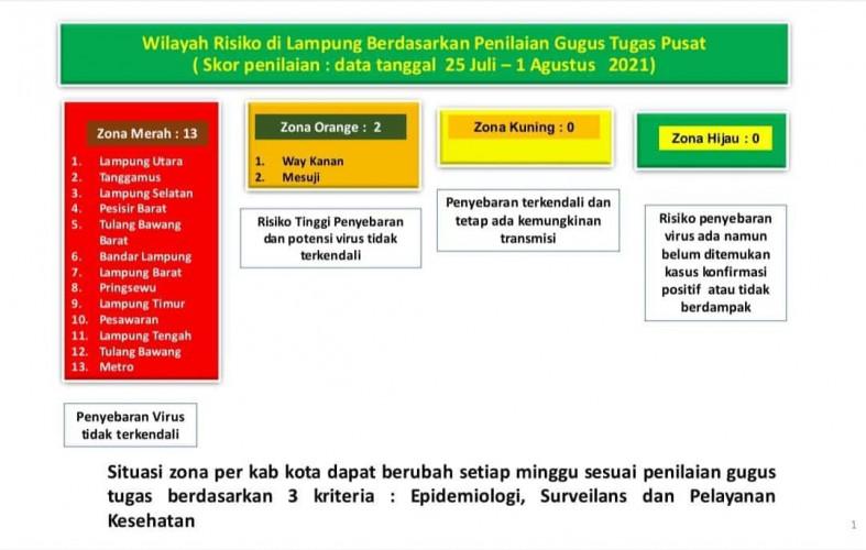Lampung Nihil Zona Kuning dan Hijau Covid-19