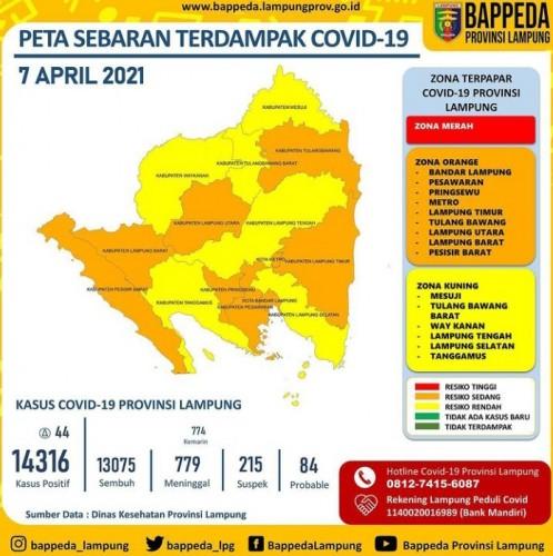 Tiga Kabupaten Kembali Naik ke Zona Oranye