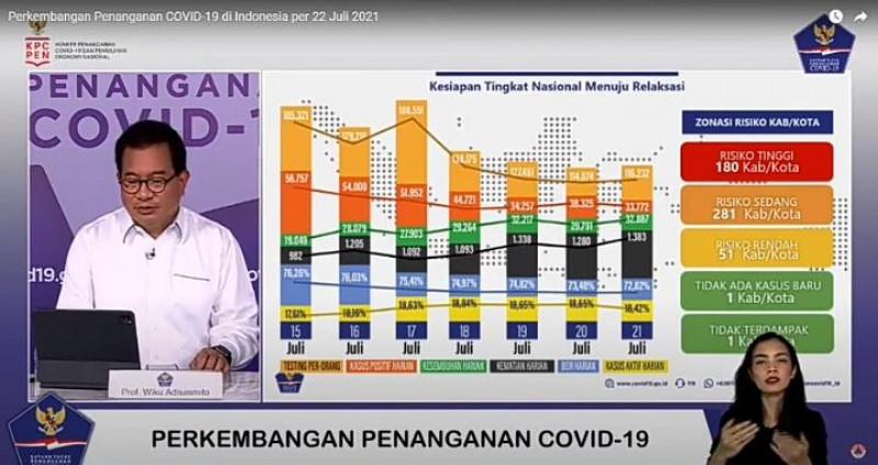 Tren Zonasi Risiko Covid-19 Indonesia Memburuk