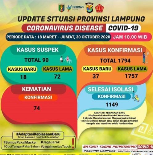 Update 30 Oktober: Bertambah 37, Kasus Covid-19 Lampung Capai 1.794