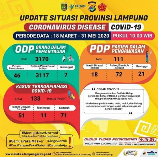 Update 31 Mei: Pasien Covid-19 Lampung Jadi 133 Orang