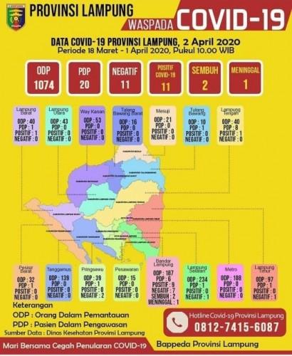 Update Covid-19 di Lampung Per 2 April, Pasien Positif Jadi 11